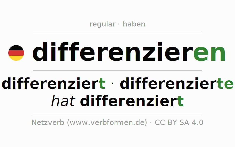 Entire conjugation of the German verb differenzieren. All tenses and modes are clearly represented in a table.