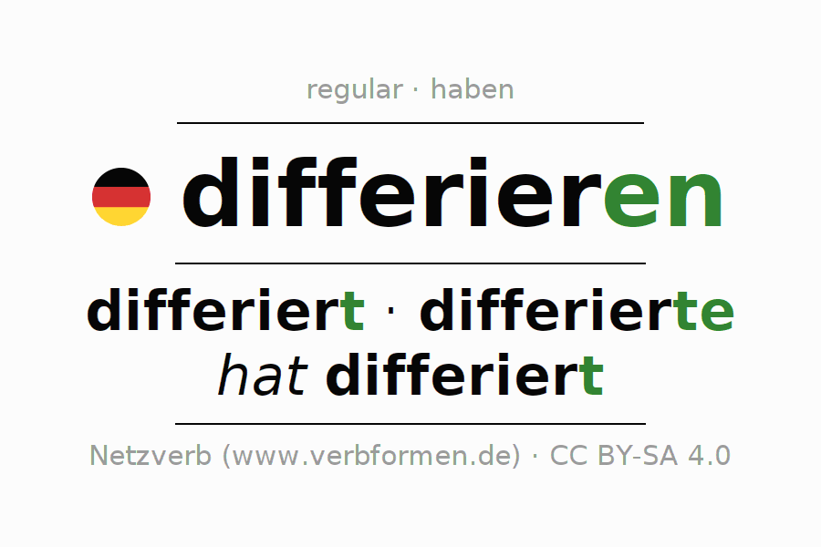 Entire conjugation of the German verb differieren. All tenses are clearly represented in a table.