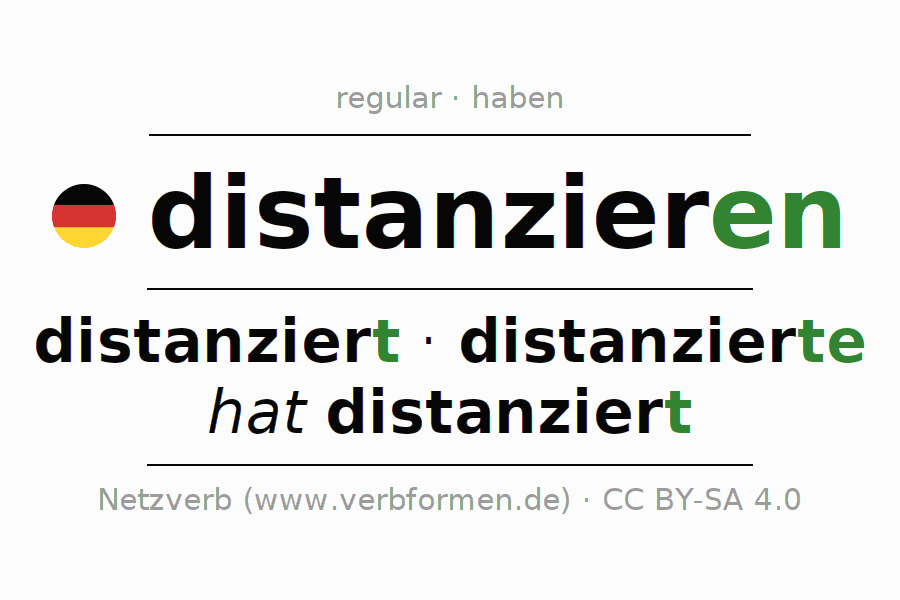 Entire conjugation of the German verb distanzieren. All tenses and modes are clearly represented in a table.