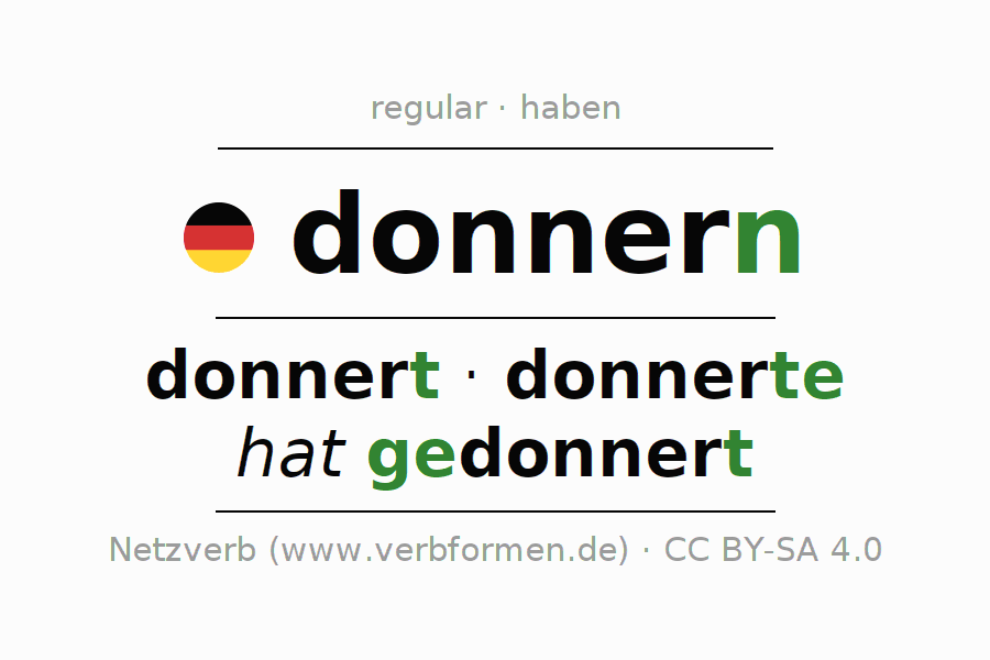 Entire conjugation of the German verb donnern (hat). All tenses and modes are clearly represented in a table.