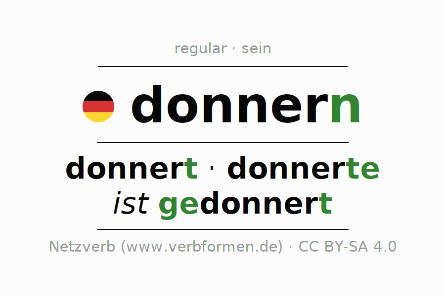 Entire conjugation of the German verb donnern (hat). All tenses are clearly represented in a table.