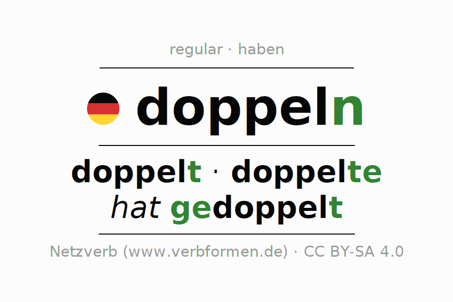 Entire conjugation of the German verb doppeln. All tenses and modes are clearly represented in a table.