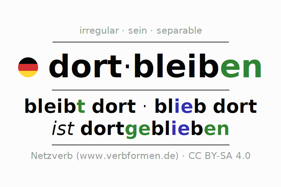 Entire conjugation of the German verb dortbleiben. All tenses are clearly represented in a table.