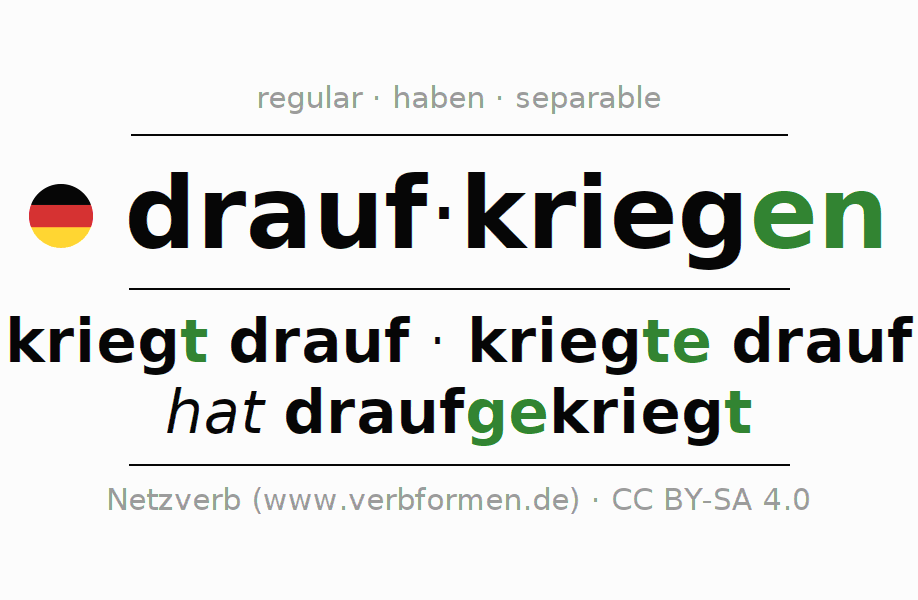 Entire conjugation of the German verb draufkriegen. All tenses and modes are clearly represented in a table.