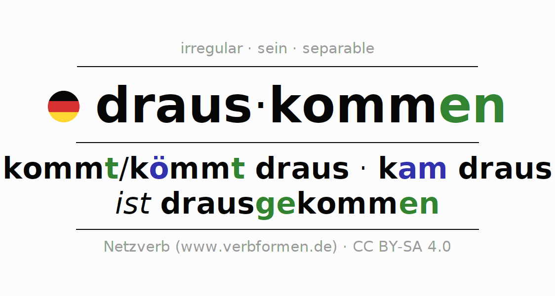 Entire conjugation of the German verb drauskommen. All tenses are clearly represented in a table.