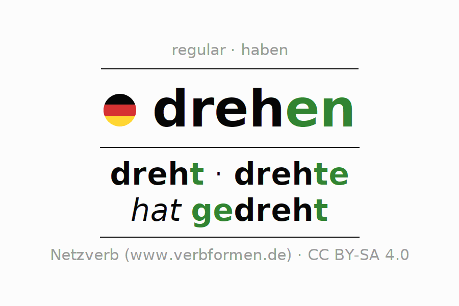 Entire conjugation of the German verb drehen. All tenses are clearly represented in a table.