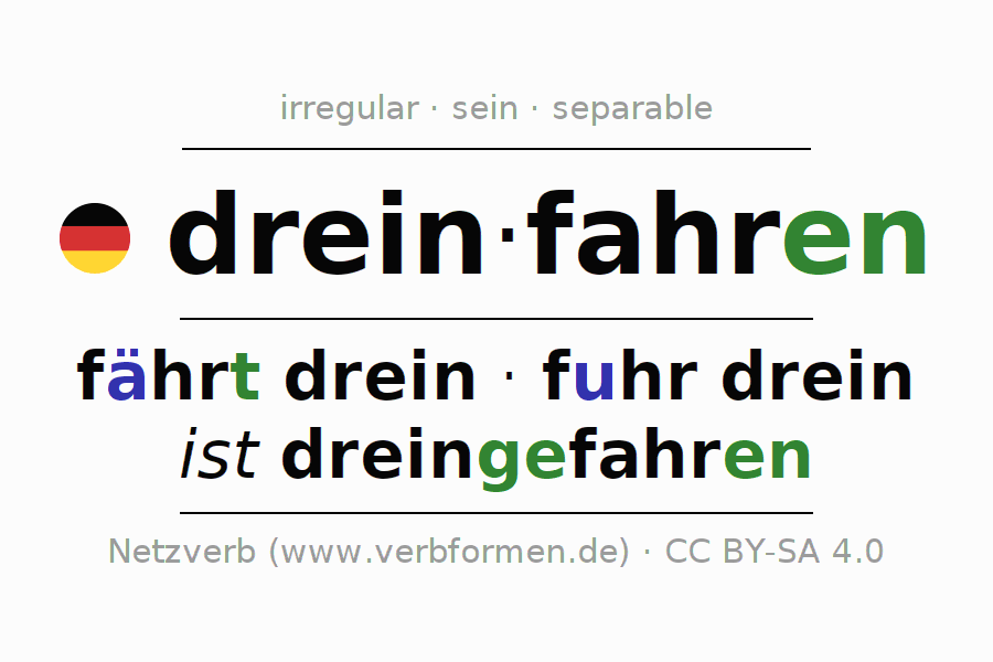 Entire conjugation of the German verb dreinfahren. All tenses are clearly represented in a table.