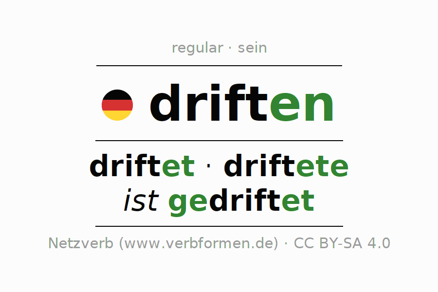 Entire conjugation of the German verb driften. All tenses are clearly represented in a table.