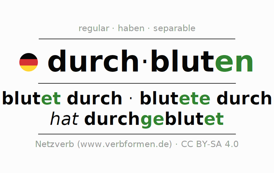 Entire conjugation of the German verb durch-bluten (ist). All tenses and modes are clearly represented in a table.