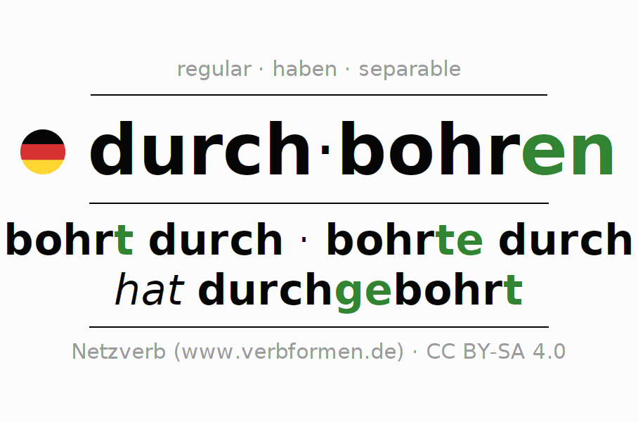 Entire conjugation of the German verb durchbohren. All tenses and modes are clearly represented in a table.