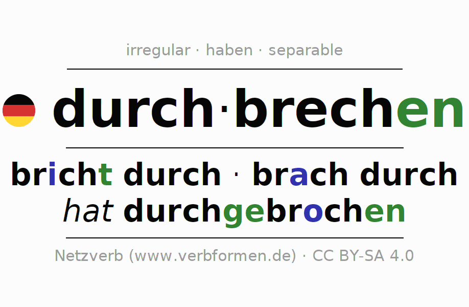 Entire conjugation of the German verb durch-brechen (hat). All tenses are clearly represented in a table.