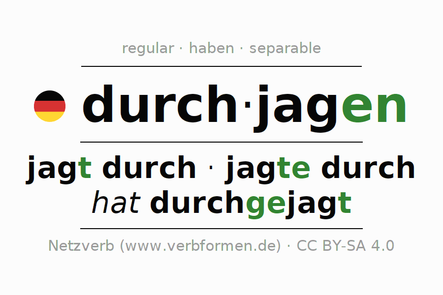 Entire conjugation of the German verb durchjagen (hat). All tenses and modes are clearly represented in a table.