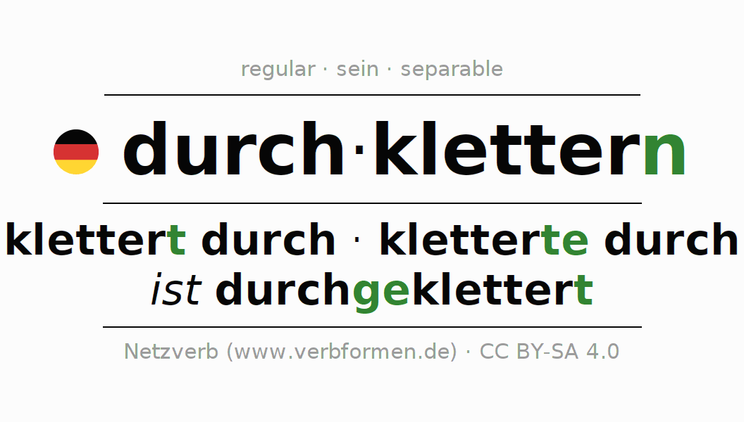 Entire conjugation of the German verb durch-klettern (ist). All tenses and modes are clearly represented in a table.