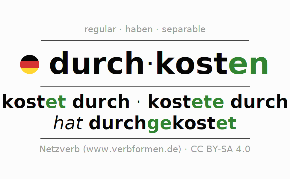 Entire conjugation of the German verb durchkosten. All tenses are clearly represented in a table.
