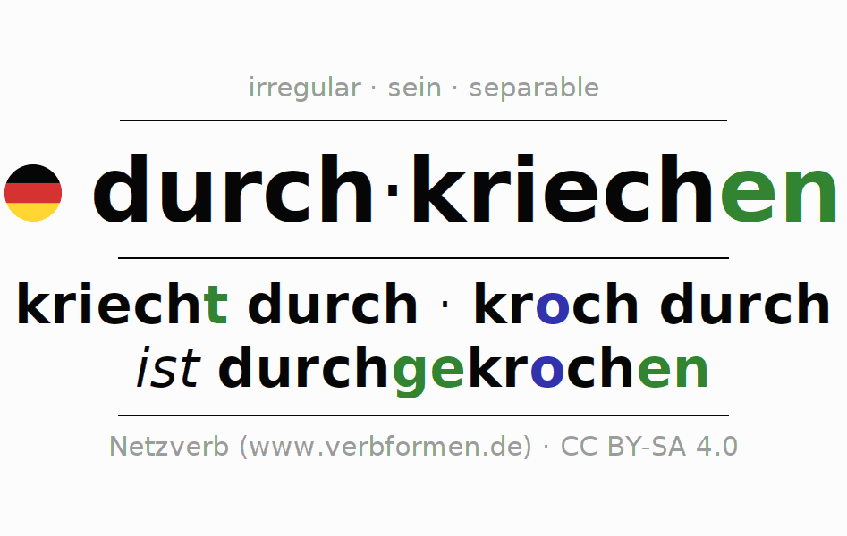 Entire conjugation of the German verb durchkriechen (hat). All tenses and modes are clearly represented in a table.