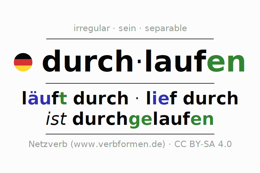 Entire conjugation of the German verb durch-laufen (ist). All tenses and modes are clearly represented in a table.