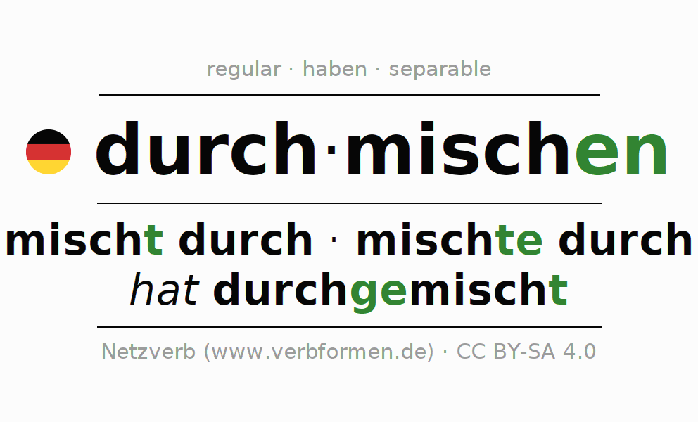 Entire conjugation of the German verb durchmischen. All tenses and modes are clearly represented in a table.