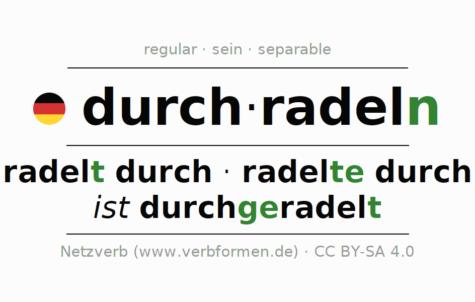 Entire conjugation of the German verb durchradeln (hat). All tenses are clearly represented in a table.