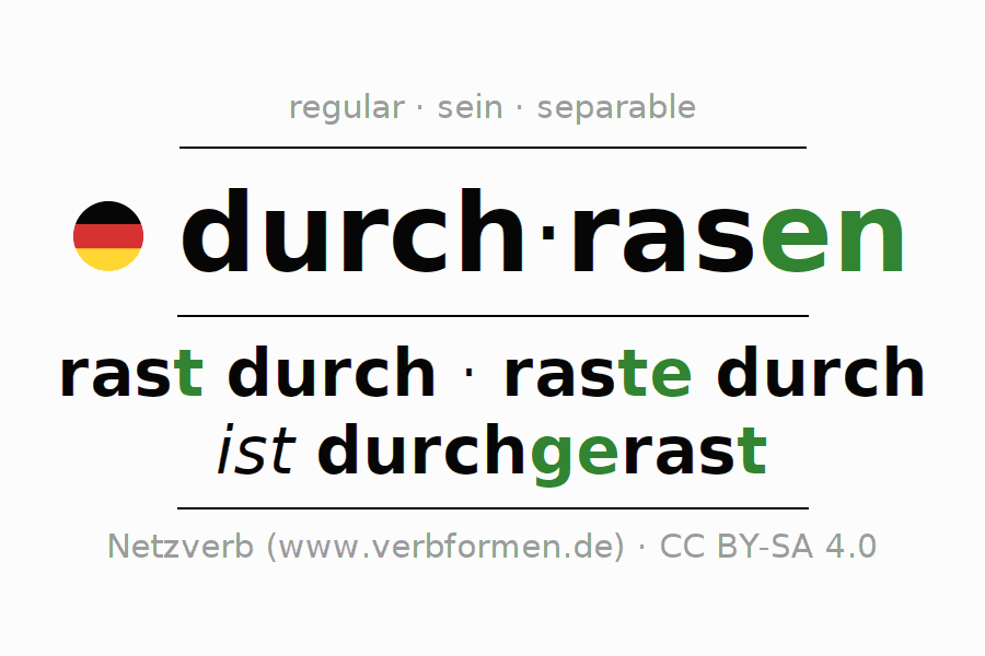 Entire conjugation of the German verb durchrasen (hat). All tenses are clearly represented in a table.