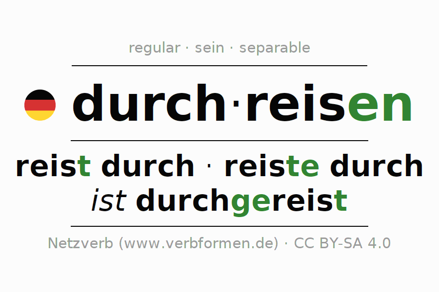 Entire conjugation of the German verb durchreisen (hat). All tenses are clearly represented in a table.