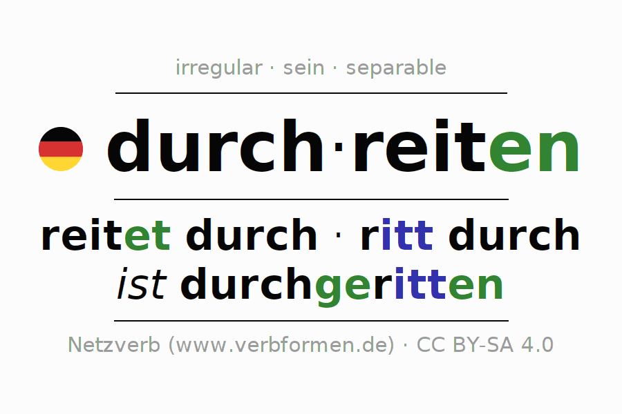 Entire conjugation of the German verb durchreiten (hat). All tenses and modes are clearly represented in a table.