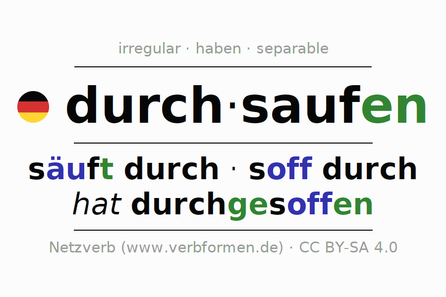 Entire conjugation of the German verb durch-saufen. All tenses and modes are clearly represented in a table.