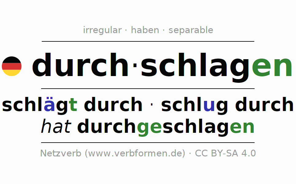 Entire conjugation of the German verb durchschlagen (hat). All tenses are clearly represented in a table.