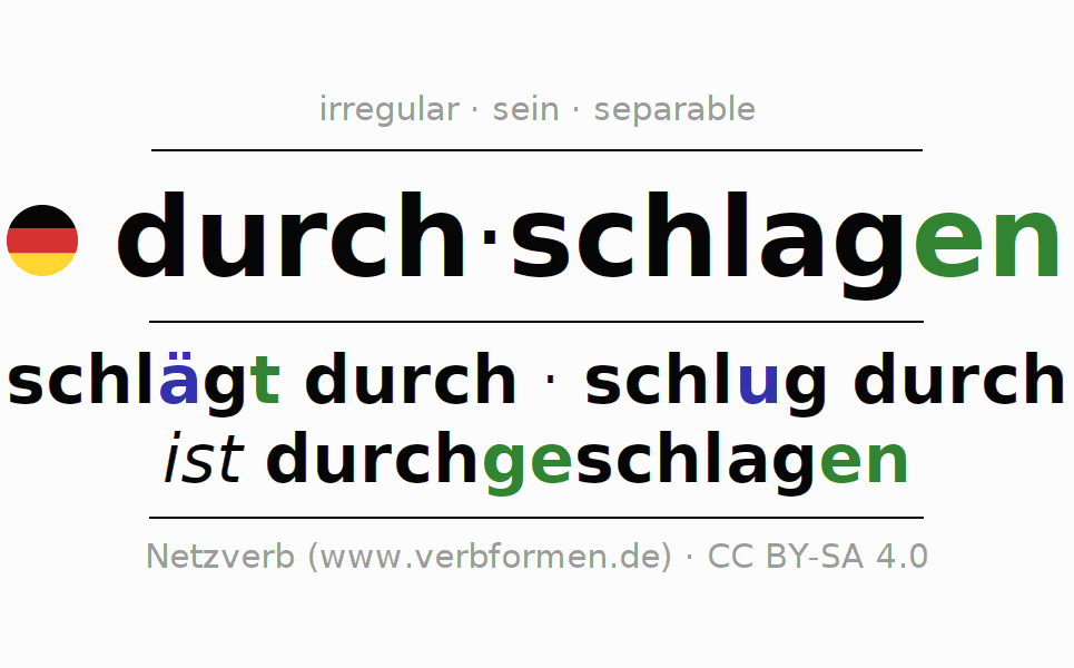 Entire conjugation of the German verb durchschlagen (hat). All tenses and modes are clearly represented in a table.