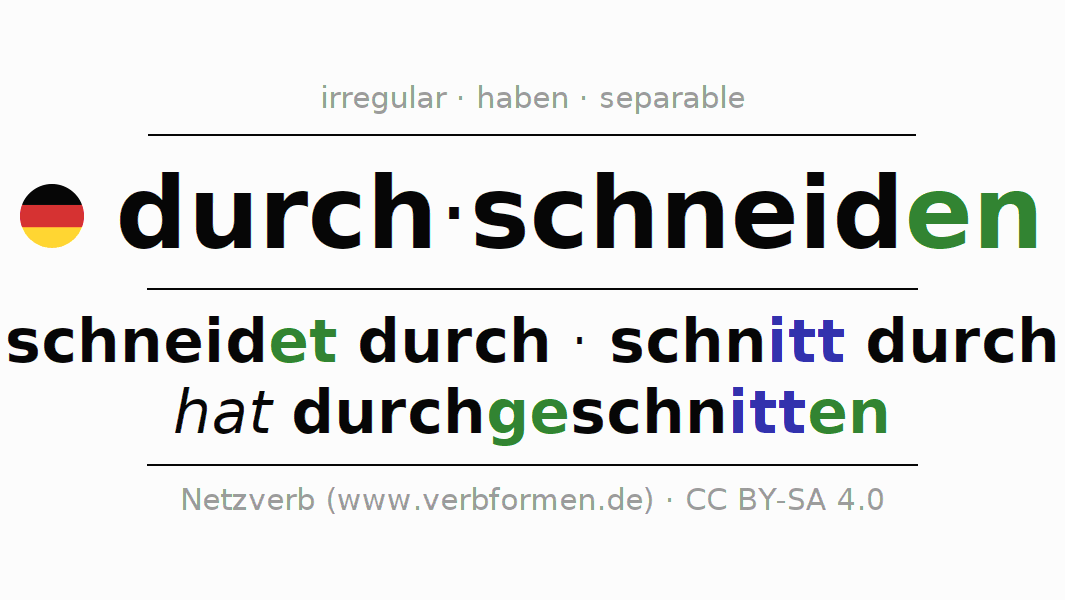 Entire conjugation of the German verb durch-schneiden. All tenses are clearly represented in a table.