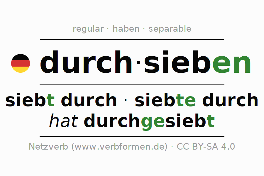 Entire conjugation of the German verb durchsieben. All tenses are clearly represented in a table.