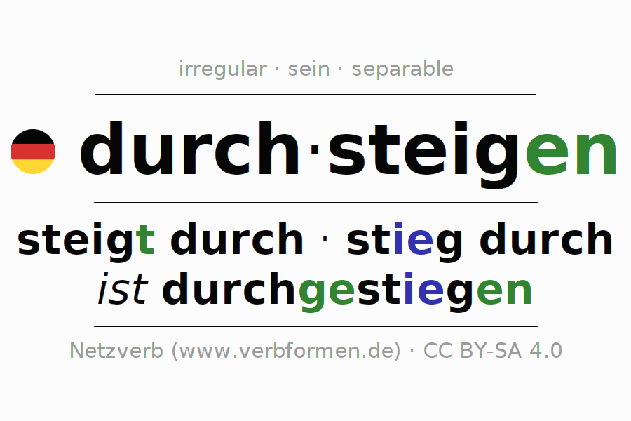 Conjugation of German verb durch-steigen (ist)