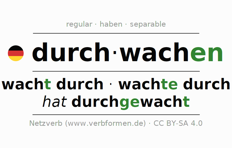 Entire conjugation of the German verb durchwachen. All tenses and modes are clearly represented in a table.
