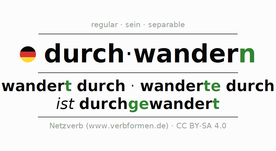 Entire conjugation of the German verb durchwandern (hat). All tenses and modes are clearly represented in a table.