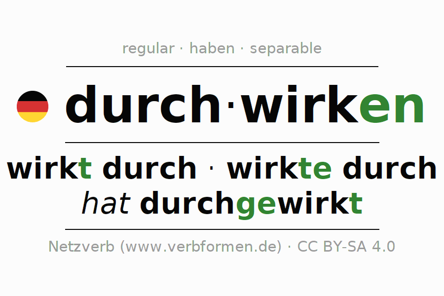 Entire conjugation of the German verb durchwirken. All tenses are clearly represented in a table.