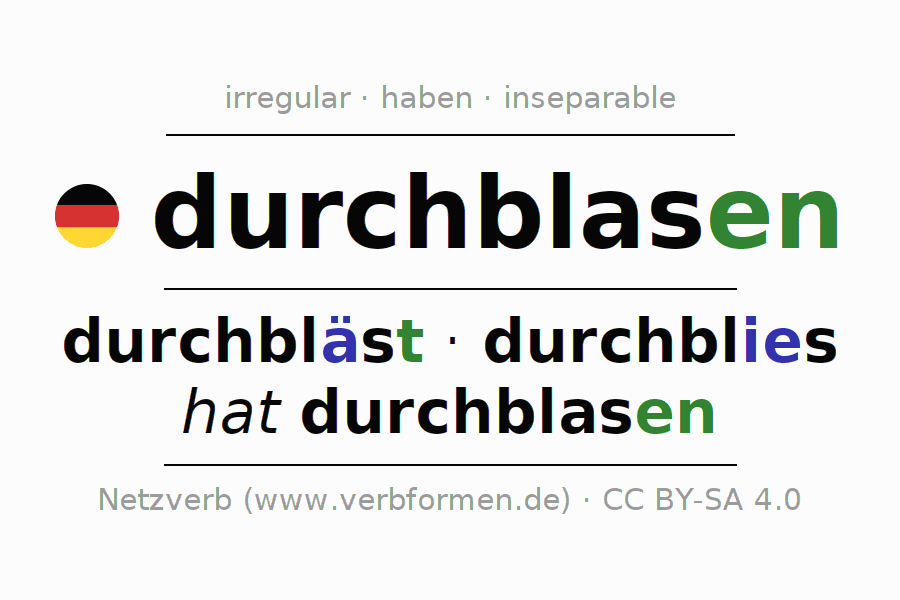 Entire conjugation of the German verb durchblasen. All tenses are clearly represented in a table.