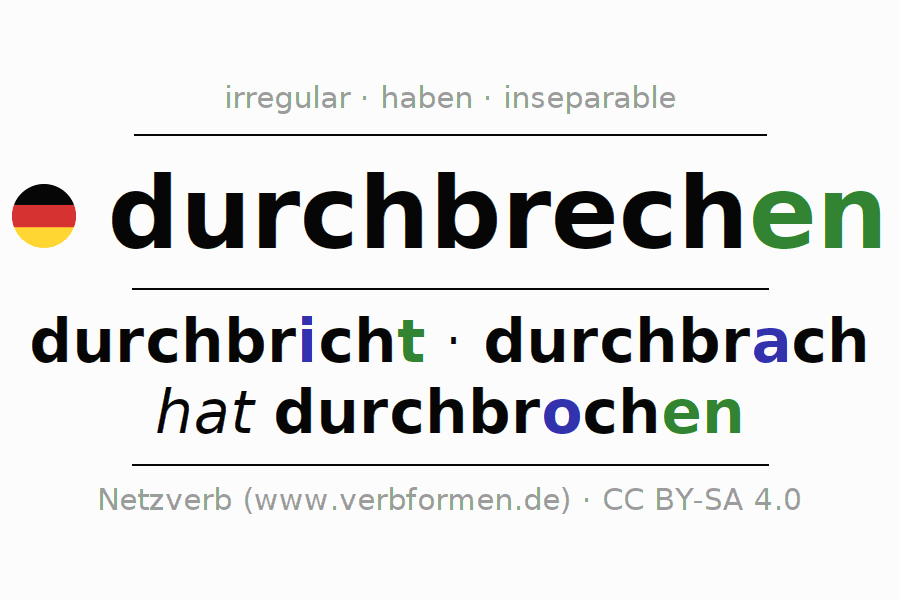 Entire conjugation of the German verb durchbrechen (hat). All tenses and modes are clearly represented in a table.