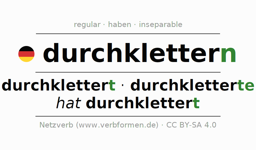 Entire conjugation of the German verb durchklettern (hat). All tenses are clearly represented in a table.