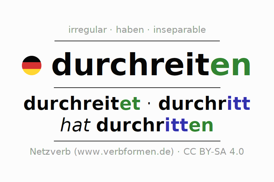 Entire conjugation of the German verb durchreiten (hat). All tenses are clearly represented in a table.