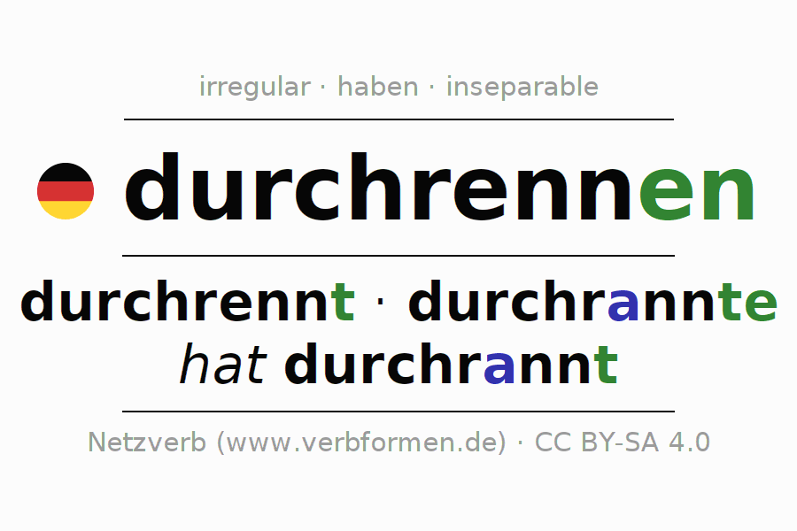 Entire conjugation of the German verb durch-rennen (ist). All tenses are clearly represented in a table.