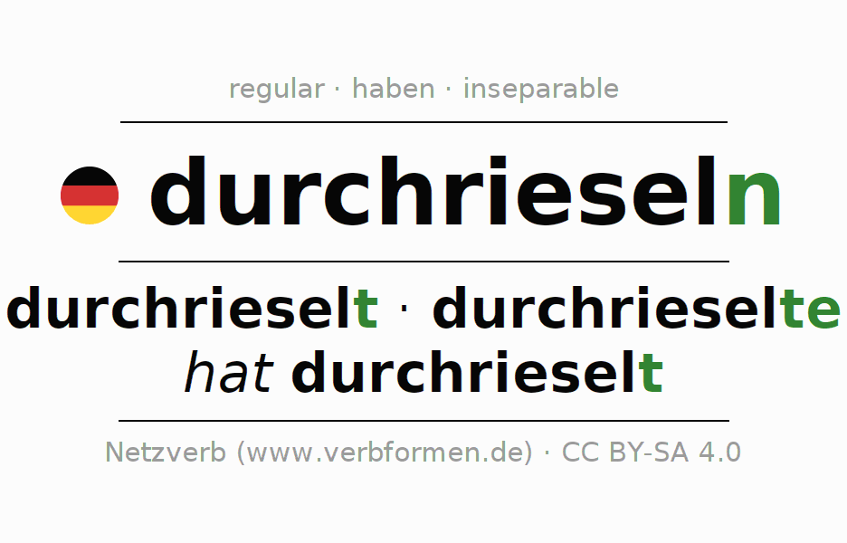 Entire conjugation of the German verb durch-rieseln (ist). All tenses and modes are clearly represented in a table.