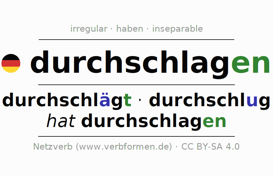 Conjugation of German verb durchschlagen (hat)
