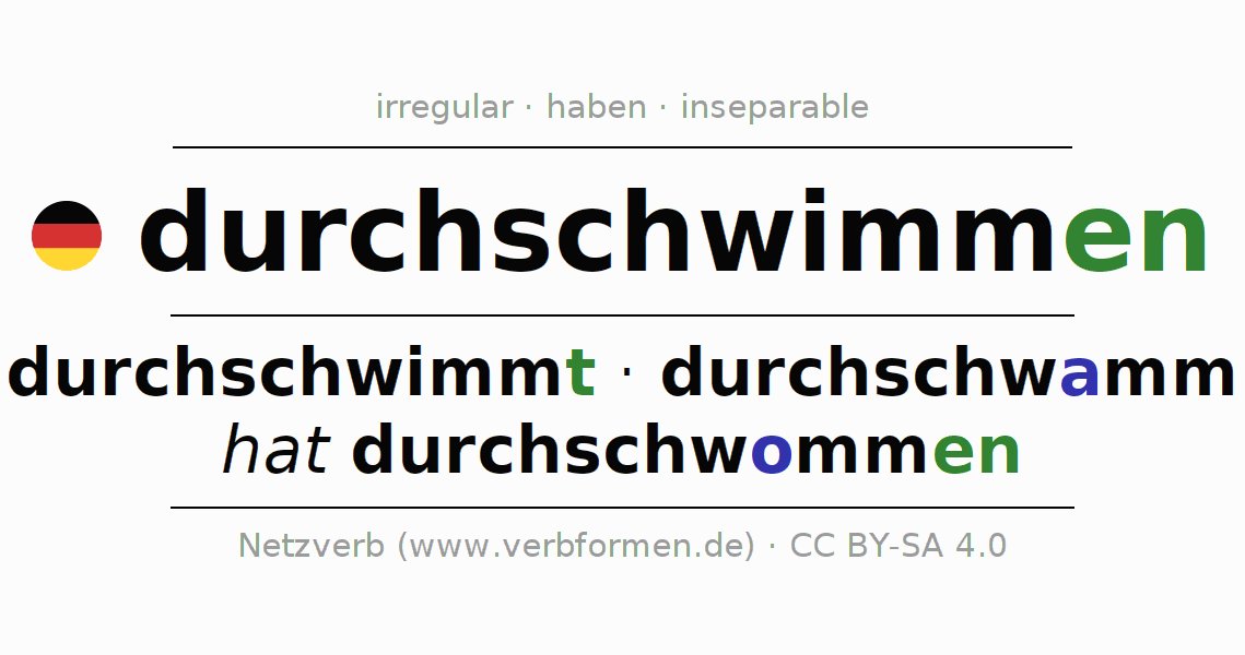 Entire conjugation of the German verb durch-schwimmen (ist). All tenses are clearly represented in a table.