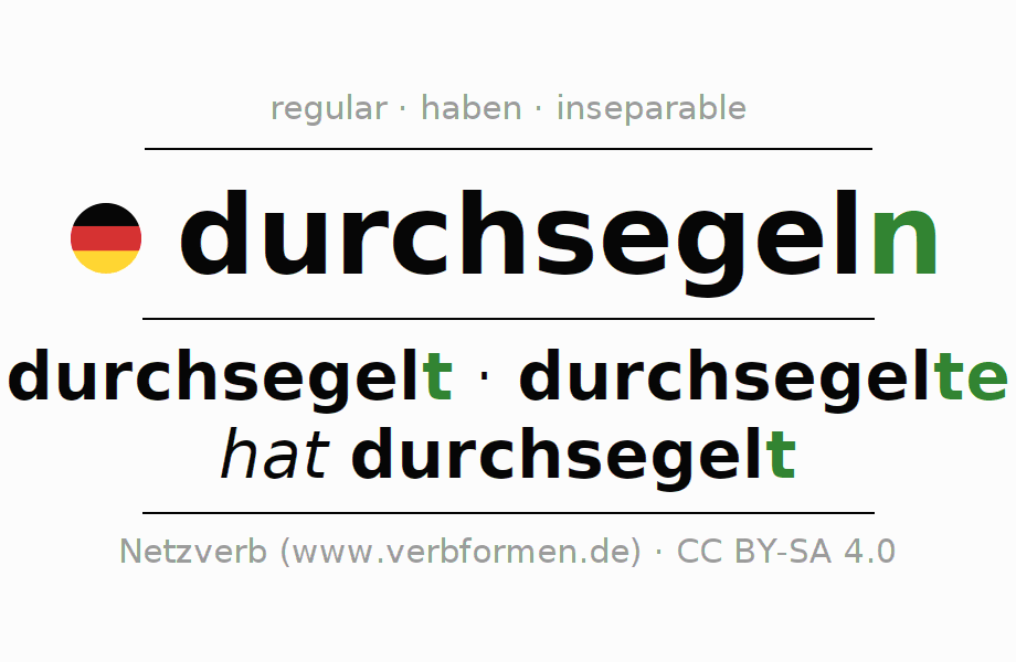 Entire conjugation of the German verb durchsegeln (hat). All tenses are clearly represented in a table.