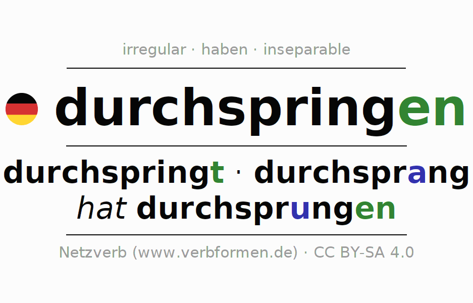 Entire conjugation of the German verb durch-springen (ist). All tenses and modes are clearly represented in a table.