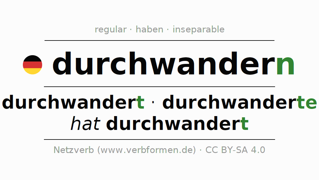 Conjugation of German verb durchwandern (hat)