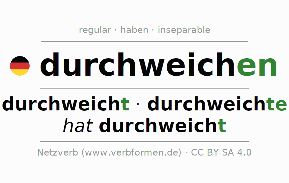 Entire conjugation of the German verb durchweichen (hat). All tenses and modes are clearly represented in a table.