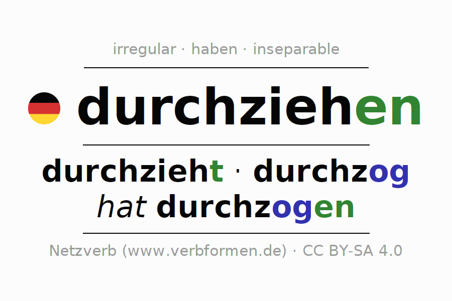 Entire conjugation of the German verb sich durch-ziehen (hat). All tenses are clearly represented in a table.