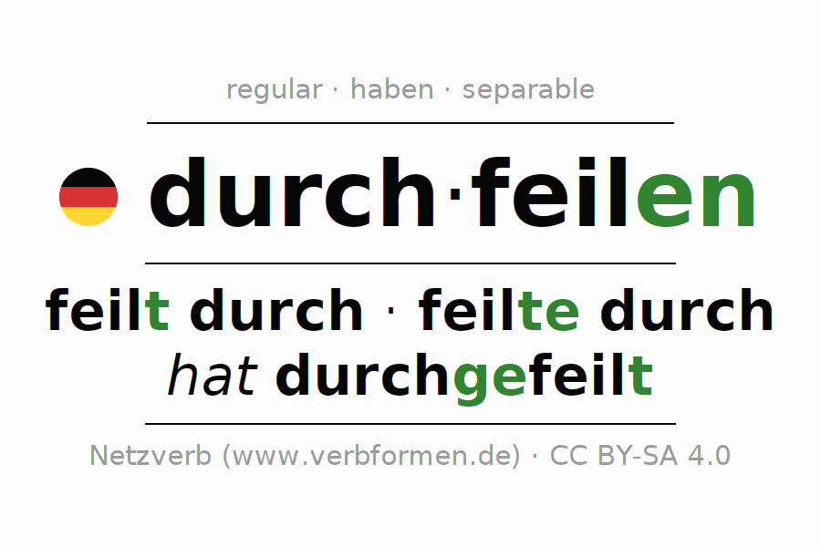 Entire conjugation of the German verb durchfeilen. All tenses and modes are clearly represented in a table.