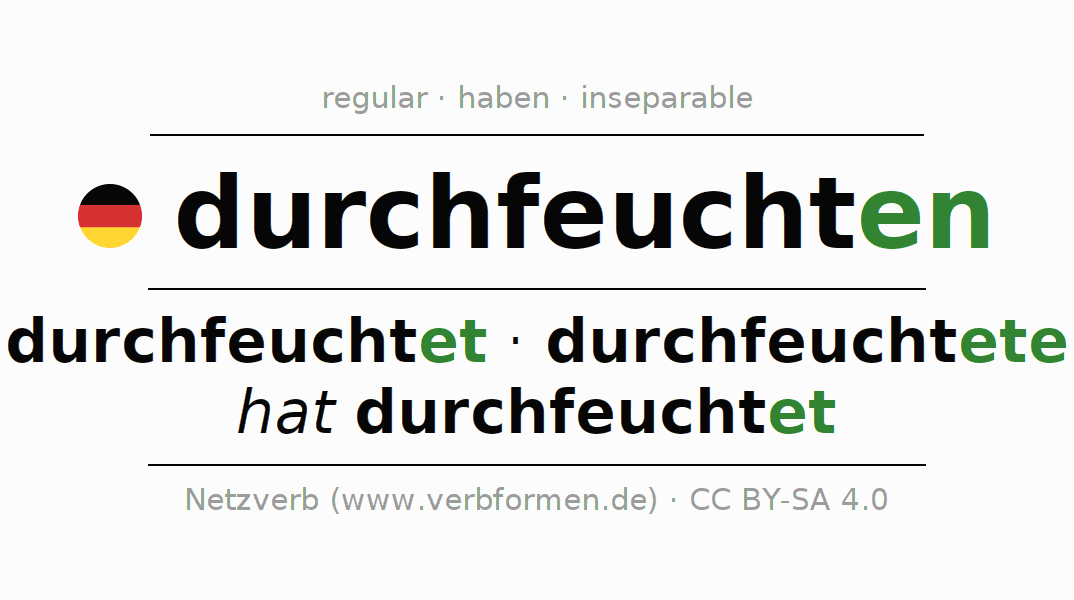 Entire conjugation of the German verb durchfeuchten. All tenses and modes are clearly represented in a table.