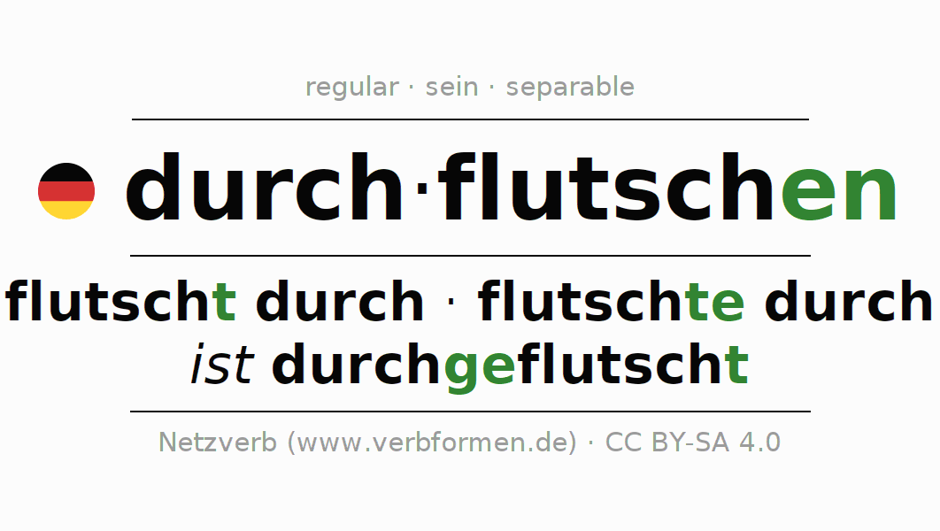 Entire conjugation of the German verb durchflutschen. All tenses are clearly represented in a table.
